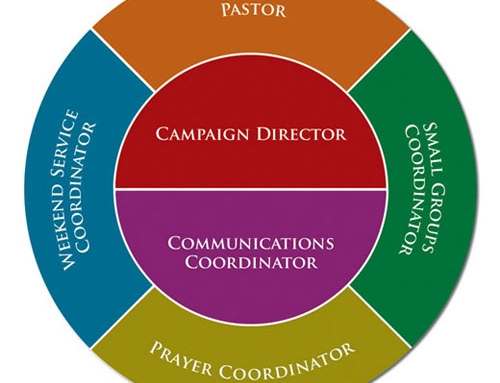 The Basics of Doing a Spiritual Growth Campaign